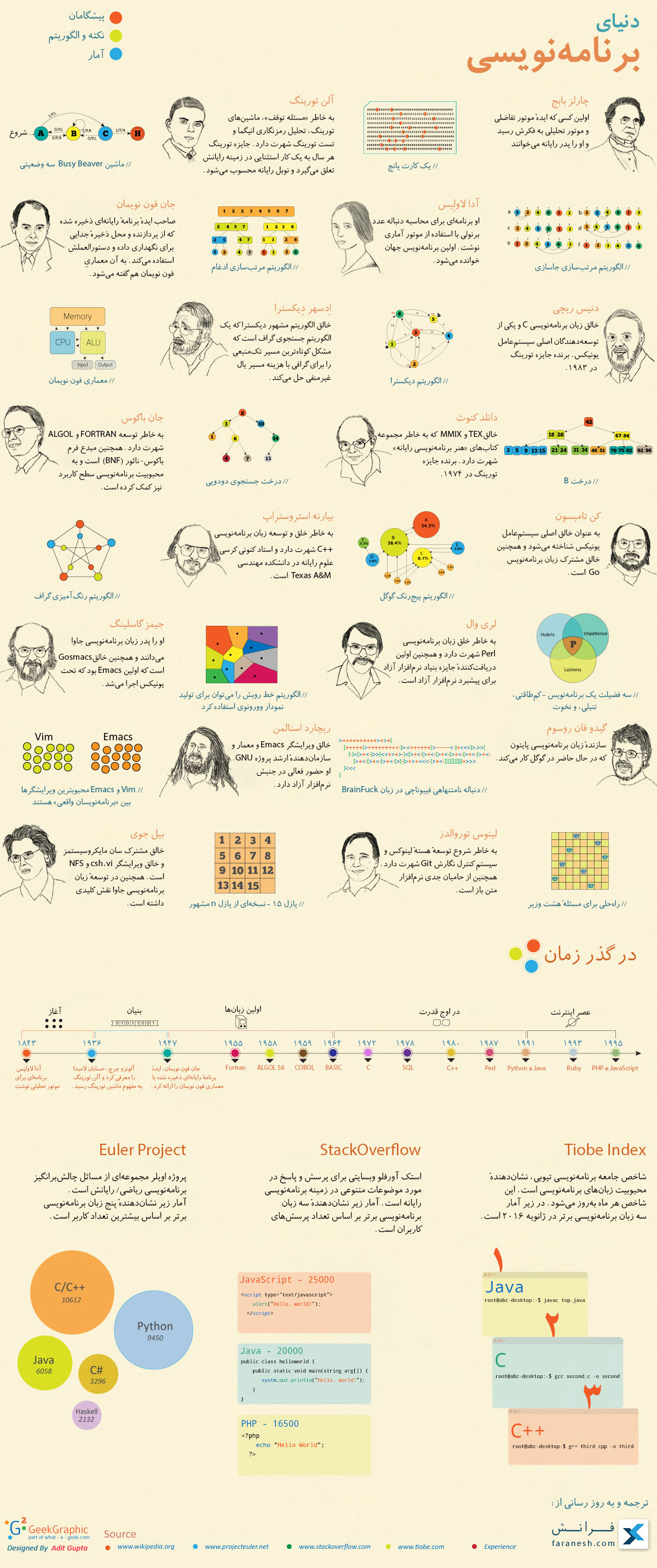 Programming World infographic